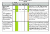 007 Project Status Report Template Excel Monthly Agile within Monthly Project Progress Report Template
