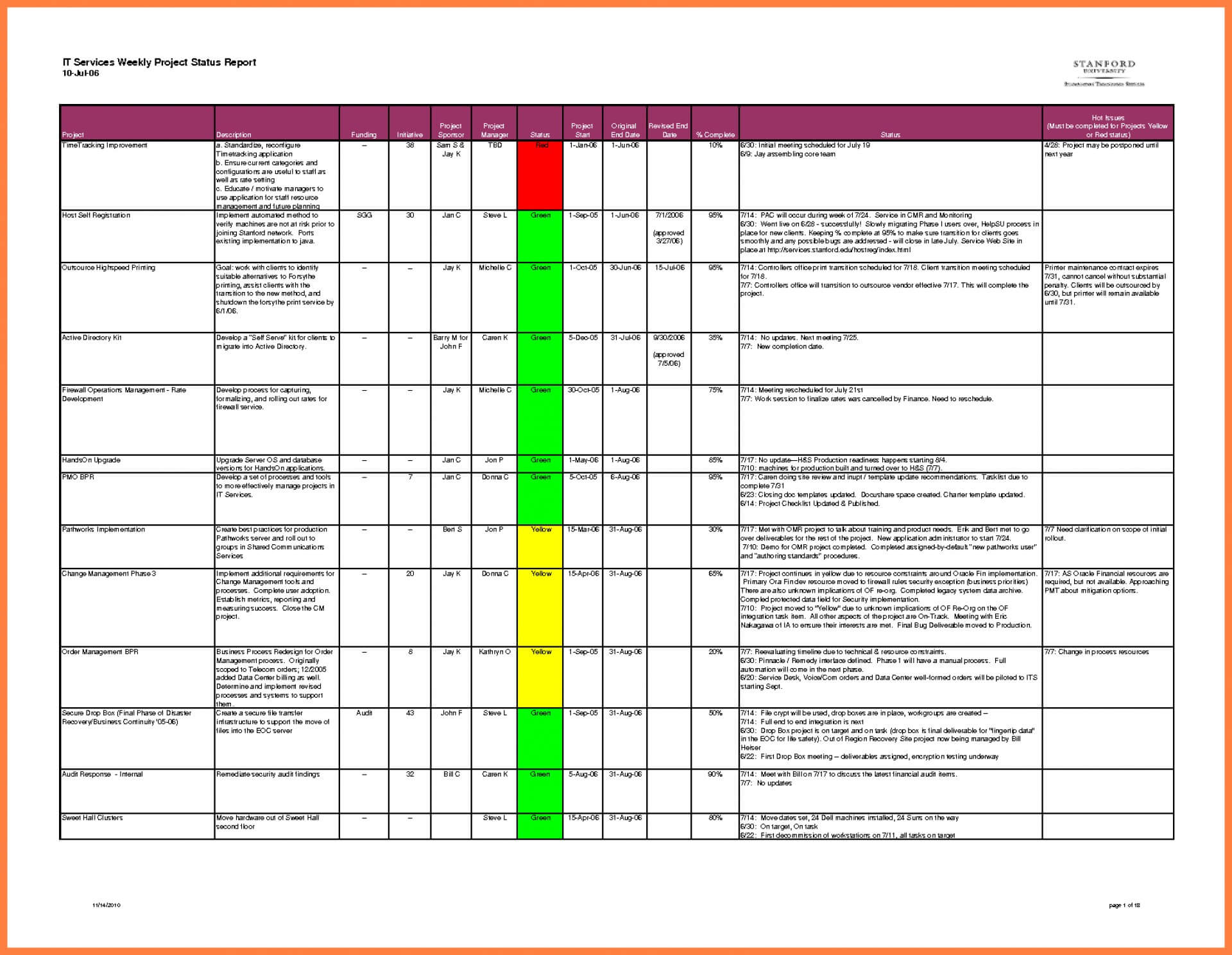 010 Free Project Progress Report Template Excel 20Project Inside Project Status Report Template Word 2010