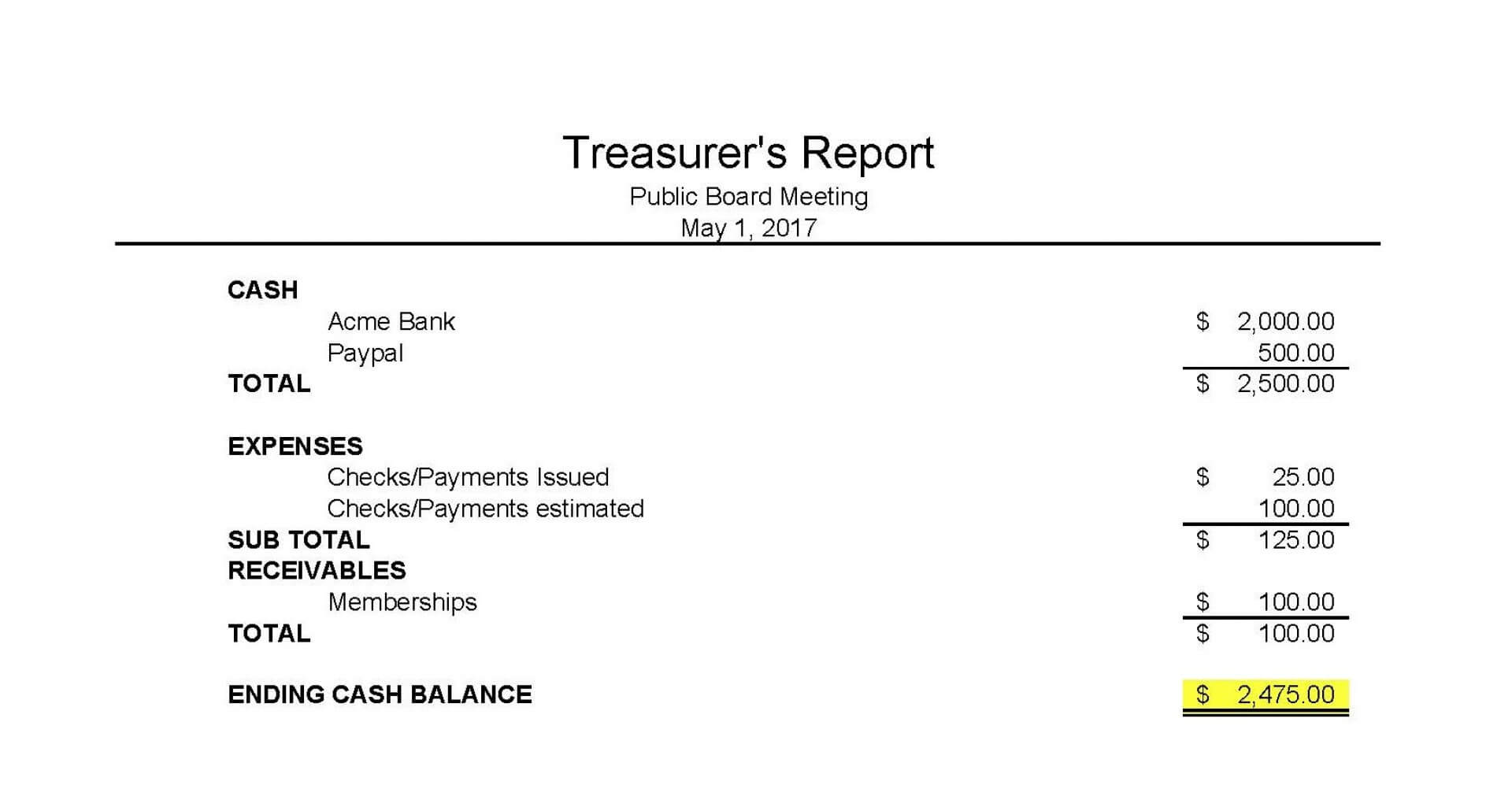 016 Treasurer Report Template Non Profit Ideas Treasurers With Treasurer Report Template