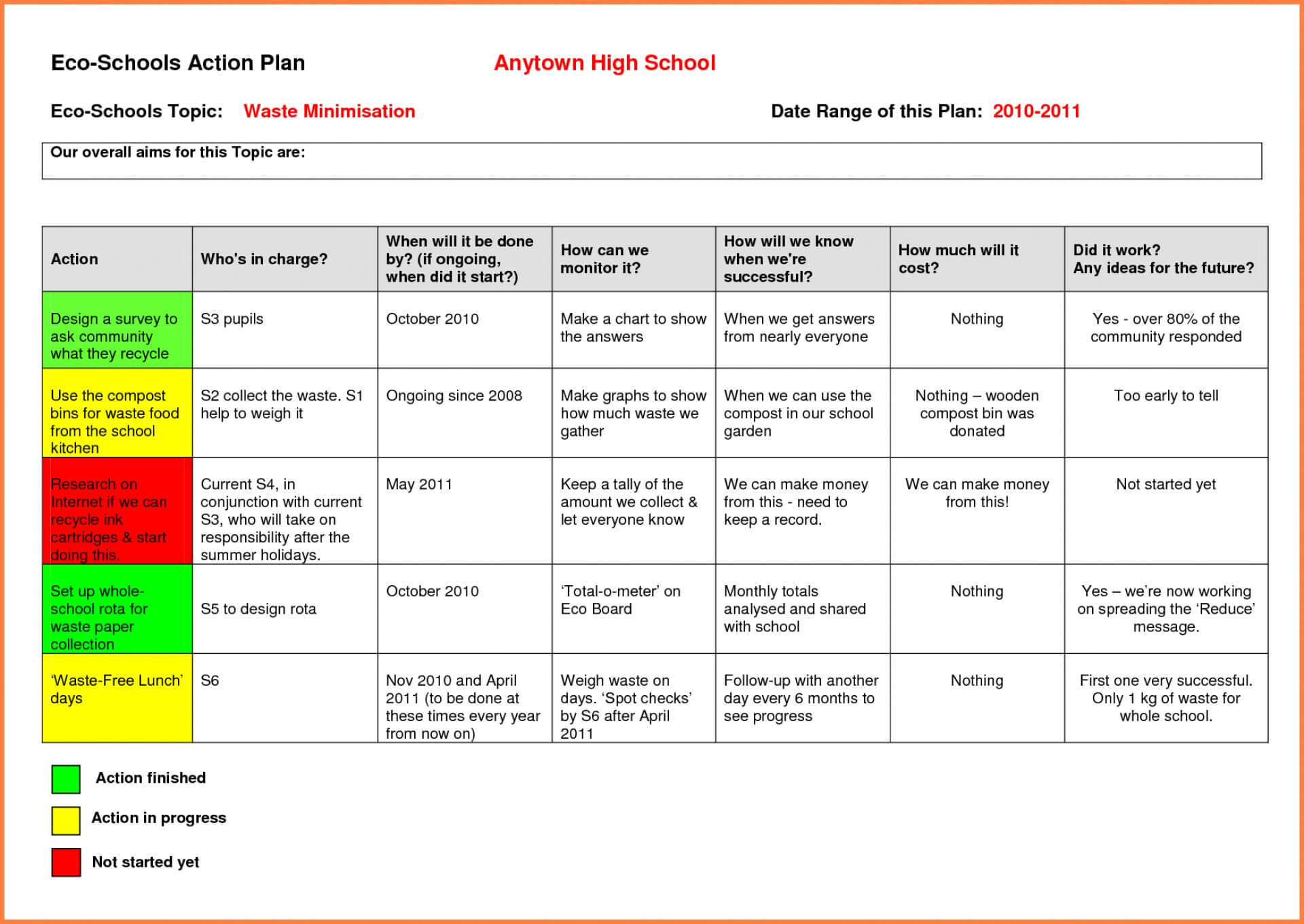 033 Action Plan Sample Excel Plans Sales Report Template With Sales Report Template Powerpoint