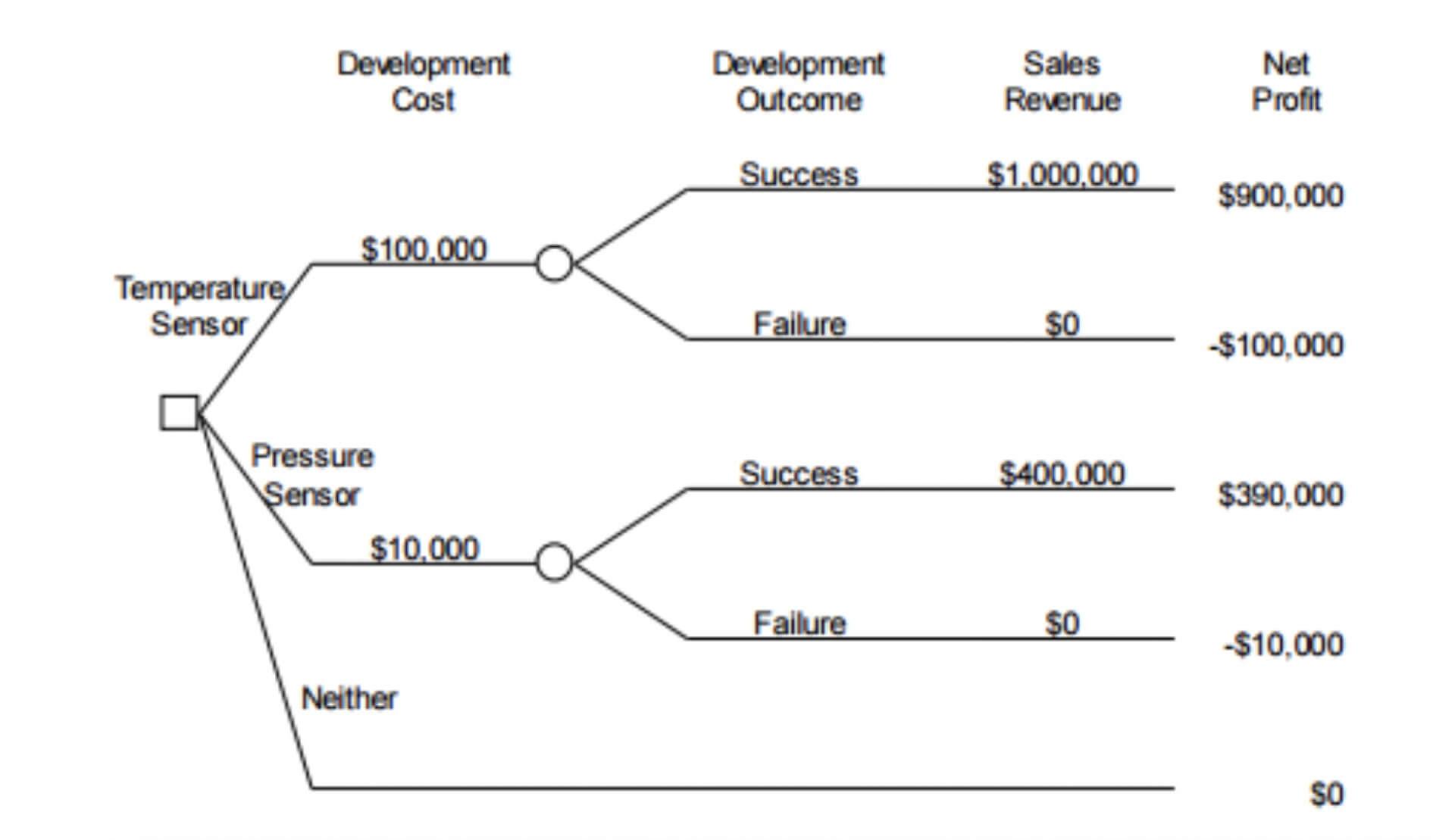 037 Template Ideas Free Decision Tree Powerpoint Prestigious Regarding Blank Decision Tree Template