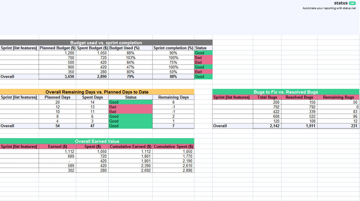 1 Must Have Agile Status Report Template | Free Download Regarding Agile Status Report Template