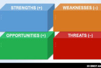 14 Free Swot Analysis Templates | Smartsheet With Regard To Swot Template For Word