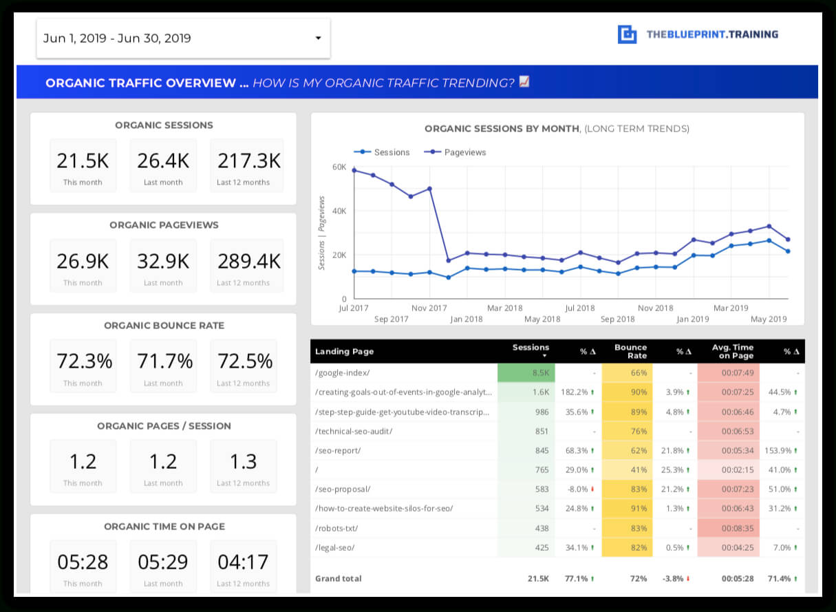 15 Free Seo Report Templates - Use Our Google Data Studio With Seo Report Template Download