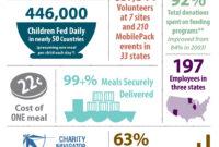2012-13 Annual Report Infographic … | Nonprofit Annual with Non Profit Annual Report Template
