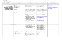 25 Images Of Curriculum Mapping Template For Training with Blank Curriculum Map Template
