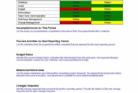 40+ Project Status Report Templates [Word, Excel, Ppt] ᐅ in Weekly Manager Report Template
