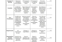 46 Editable Rubric Templates (Word Format) ᐅ Template Lab with regard to Blank Rubric Template