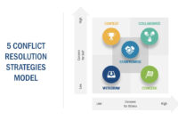 5 Conflict Resolution Strategies Powerpoint Template pertaining to Powerpoint Template Resolution