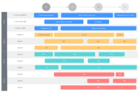 5 Steps To Build A Next-Level Product Roadmap In Lucidchart for Blank Road Map Template