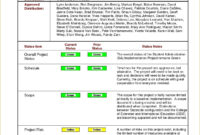 8+ Weekly Status Report Examples – Pdf | Examples within Weekly Progress Report Template Project Management