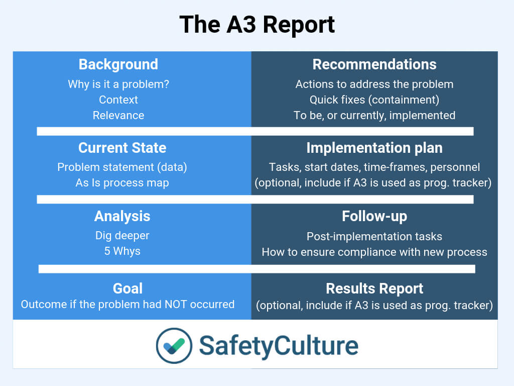 A3 Report Templates: Top 9 [Free Download] In 8D Report Template Xls