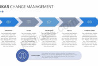 Adkar Change Management Powerpoint Diagram – Pslides throughout Powerpoint Replace Template