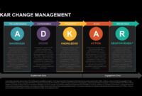 Adkar Change Management Powerpoint Template & Keynote intended for Change Template In Powerpoint