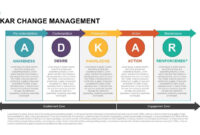 Adkar Change Management Powerpoint Template & Keynote within Change Template In Powerpoint