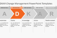 Adkar Change Management Powerpoint Templates regarding How To Change Template In Powerpoint