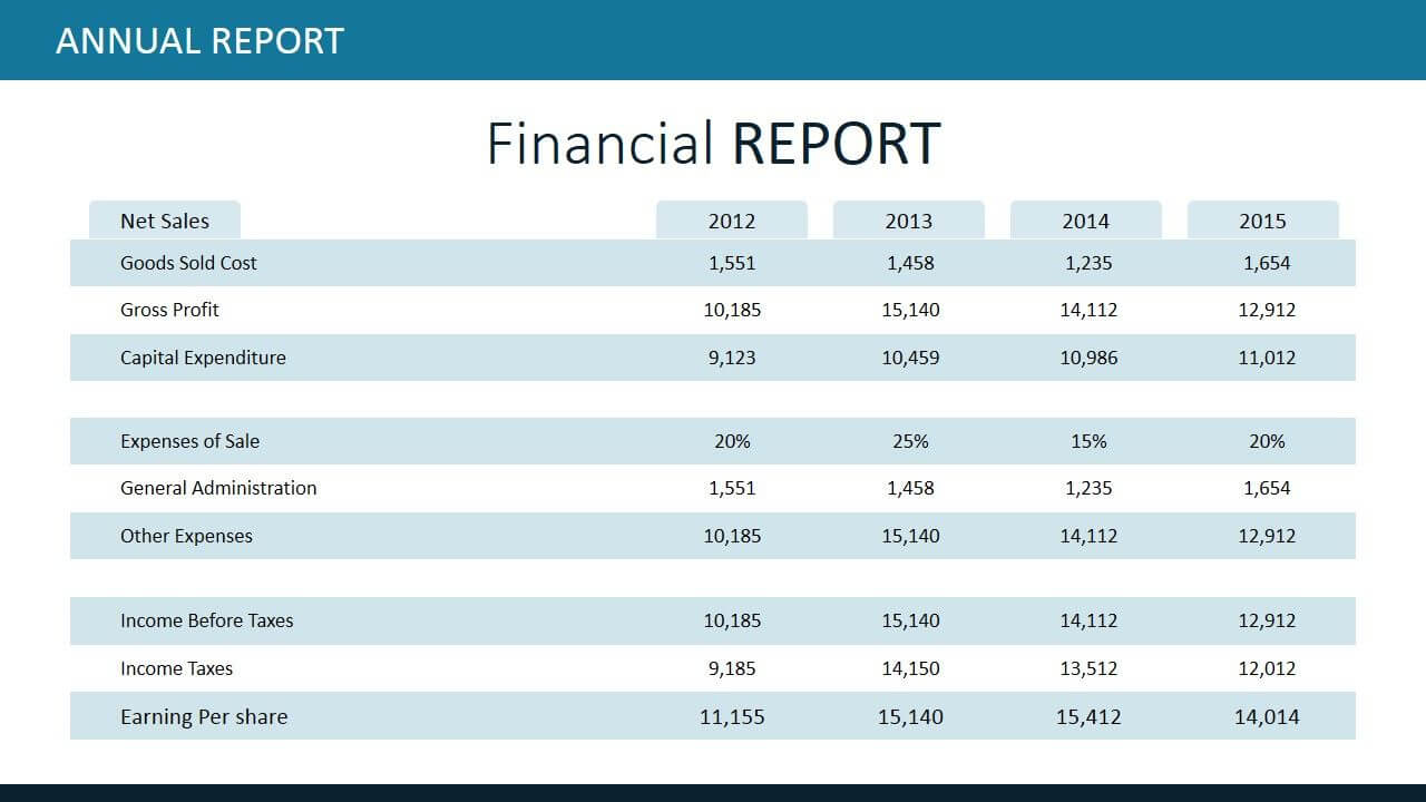 Annual Report Template For Powerpoint | Good Essay, Report In Capital Expenditure Report Template