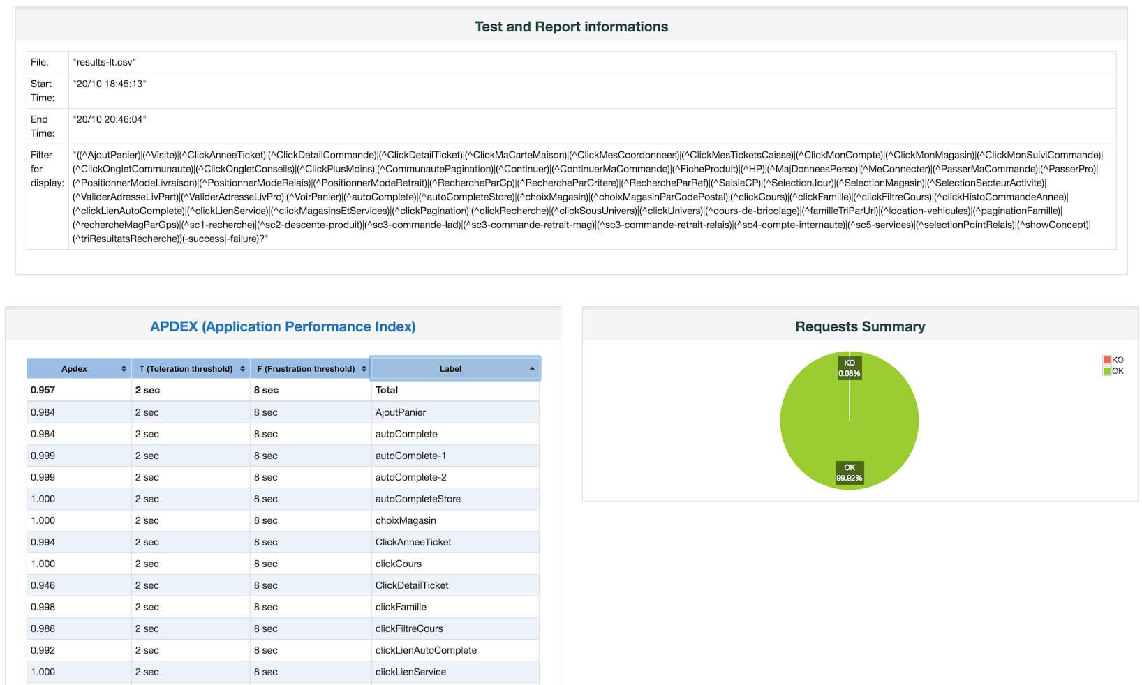 Apache Jmeter – User's Manual: Generating Dashboard Report Pertaining To Html Report Template Download