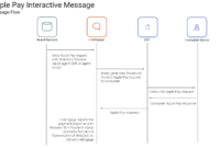 Apple Business Chat Templates – Apple Pay Template pertaining to Queue Cards Template