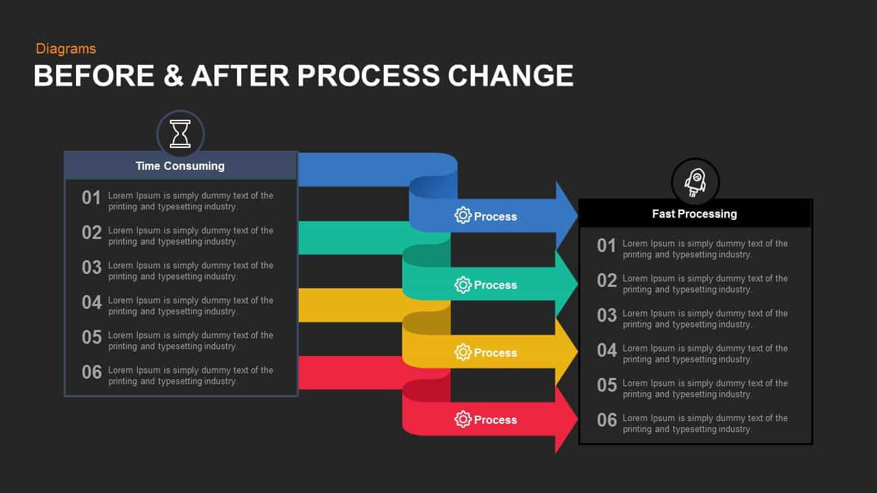 Before And After Process Change Powerpoint Template And Keynote Inside How To Change Powerpoint Template
