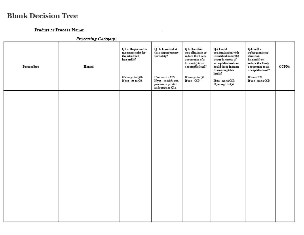 Blank Decision Tree | Templates At Allbusinesstemplates For Blank Decision Tree Template