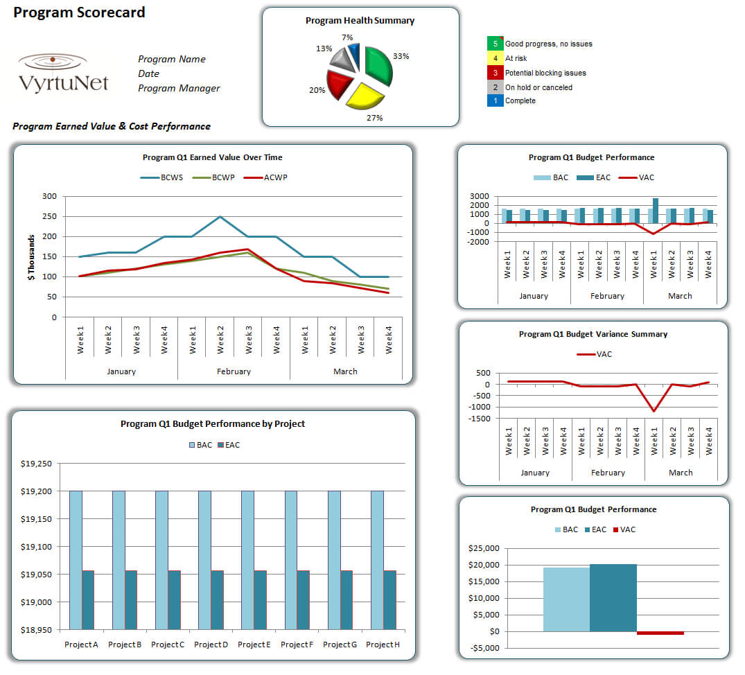 Blog Post: The Power Of Scorecards | Project Management Within Earned Value Report Template