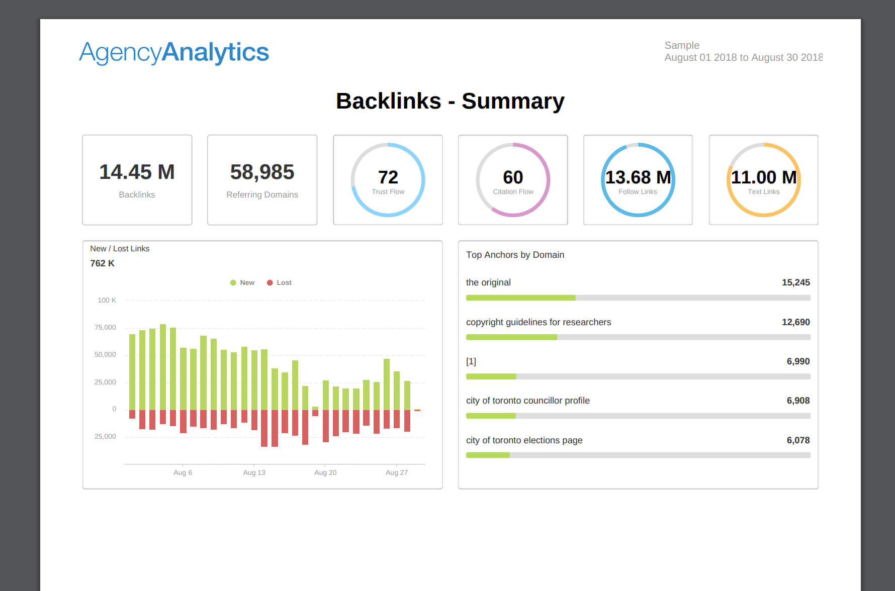 Building An Seo Report? Use Our 7 Section Template Inside Monthly Seo Report Template