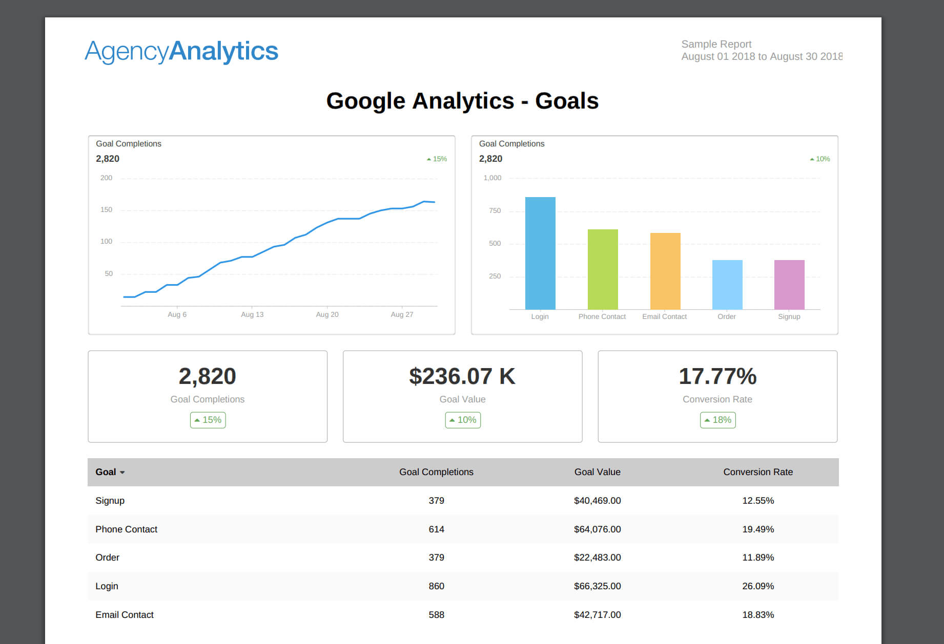 Building An Seo Report? Use Our 7 Section Template Intended For Monthly Seo Report Template