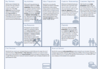 Business Model Canvas Template – A Guide To Business Planning inside Business Model Canvas Template Word
