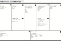 Business Model Canvas – Wikipedia inside Business Model Canvas Template Word