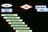Case Study: Avionics And Controls | Industries inside Fracas Report Template