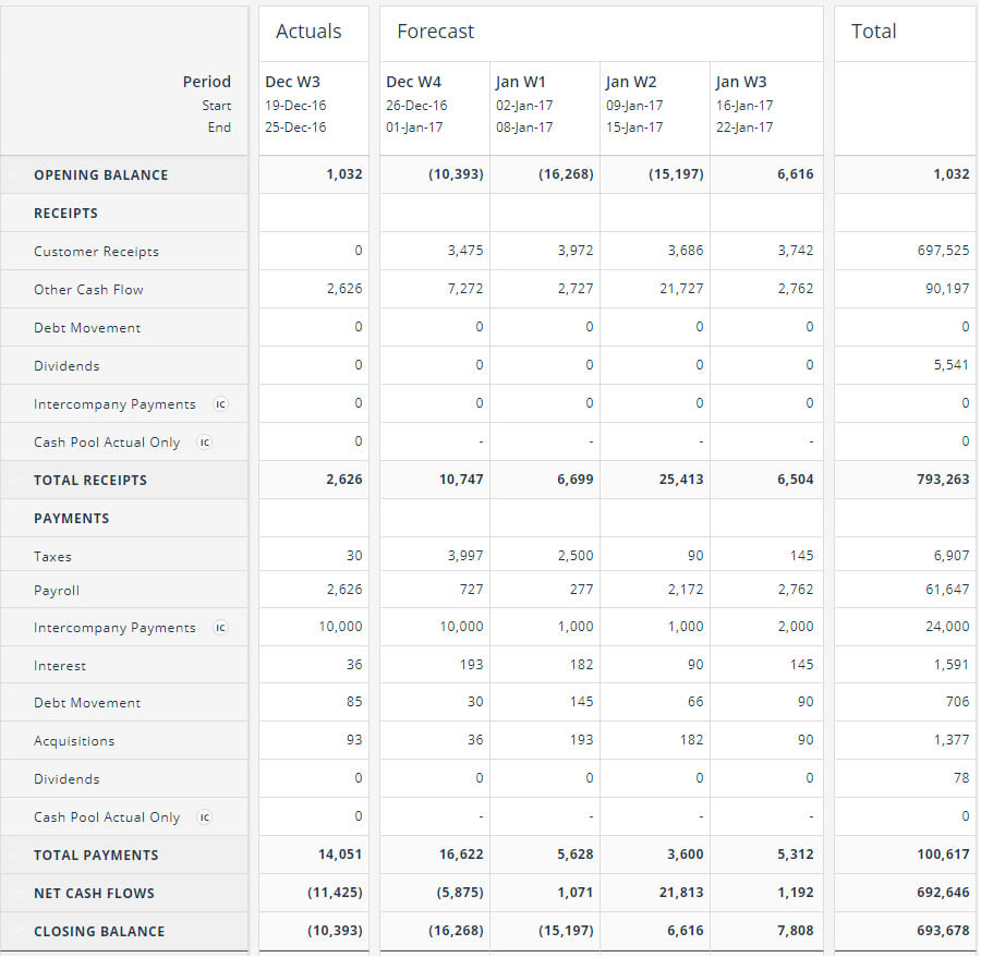Cash Flow Forecasting Template In Liquidity Report Template