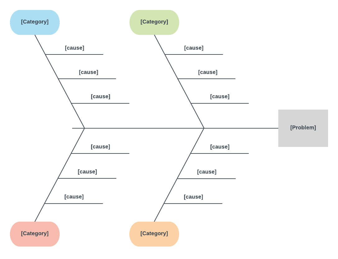 Cause And Effect Diagram Template For Word | Ishikawa Throughout Ishikawa Diagram Template Word