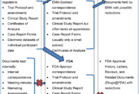 Clinical Study Reports Of Randomised Controlled Trials: An within Clinical Trial Report Template