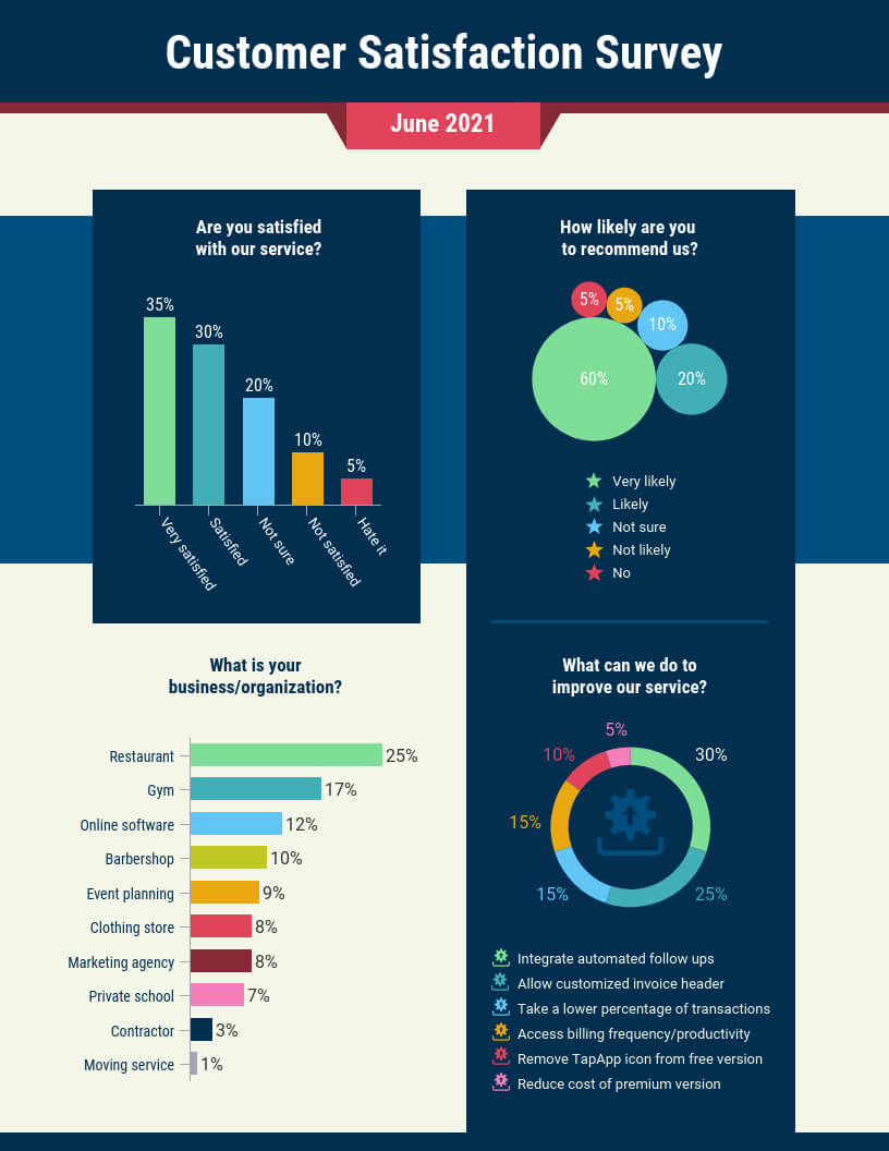 Customer Satisfaction Survey Summary Report Template Throughout Customer Satisfaction Report Template