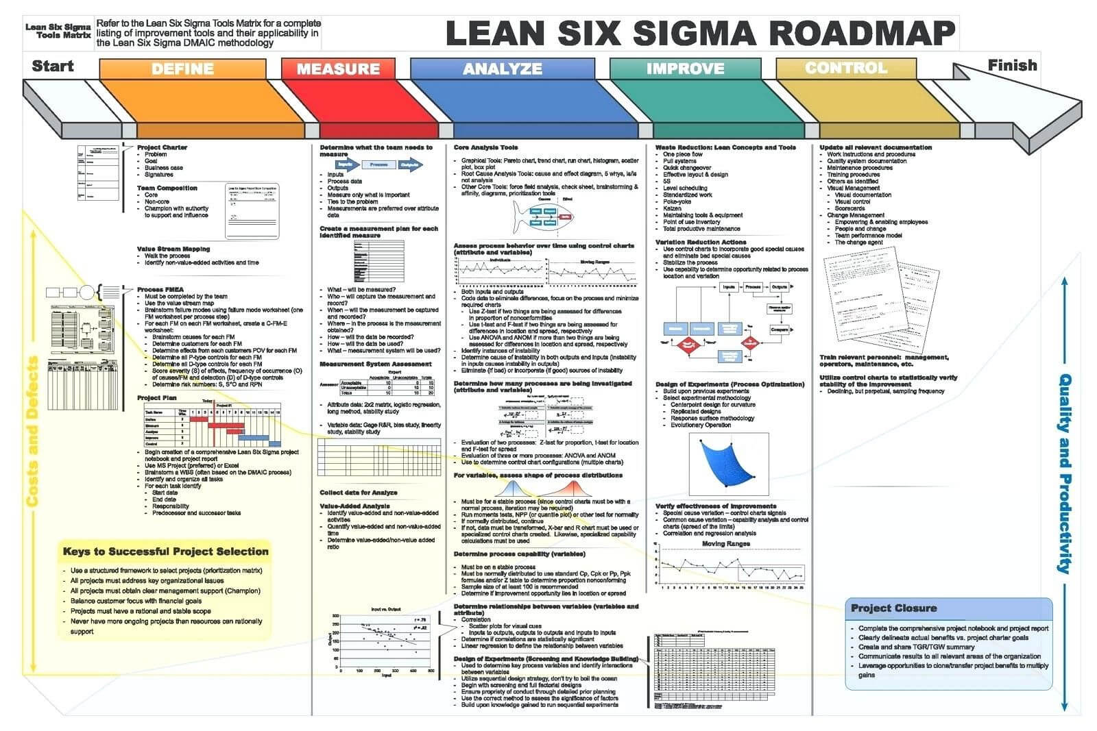 Dmaic Report Template Lean Six Sigma Flow Chart Project With Dmaic Report Template