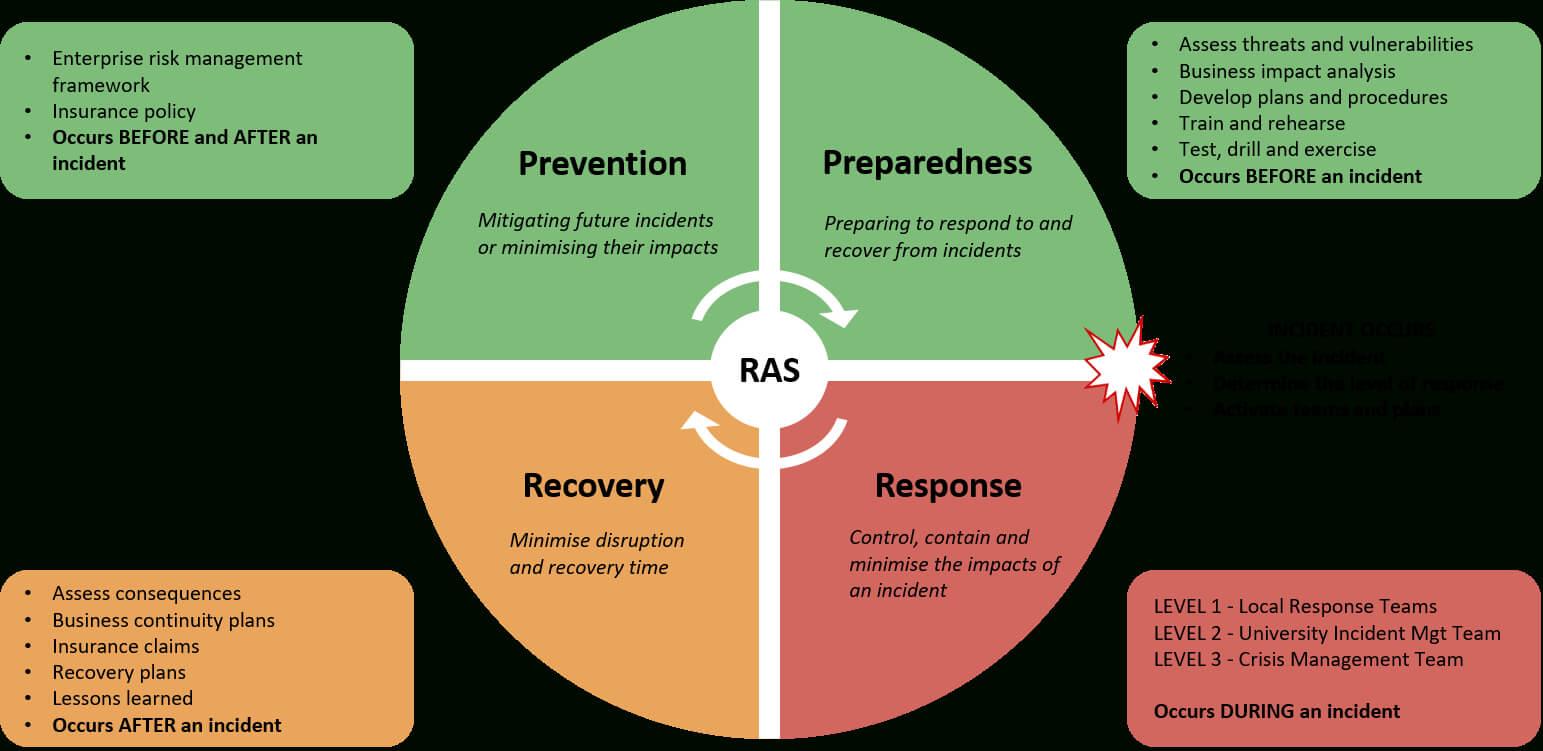 Enterprise Risk Management Policies And Procedures Library Intended For Enterprise Risk Management Report Template