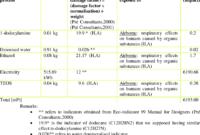 Environmental Impact Assessment (Eia) Form For The Hexagonal inside Environmental Impact Report Template