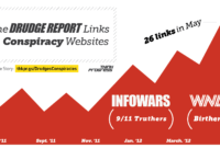 Fantastic Graphic From #thinkprogress: Drudge Report Exposed throughout Drudge Report Template