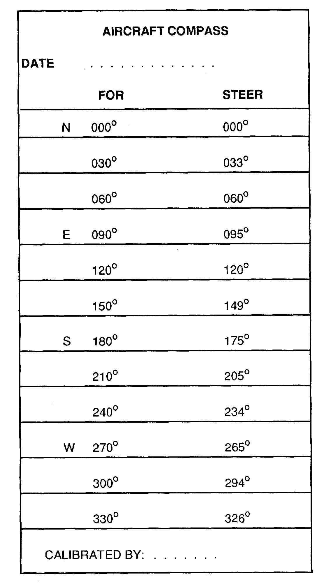 Figure 4 20. Compass Correction Card Inside Compass Deviation Card Template
