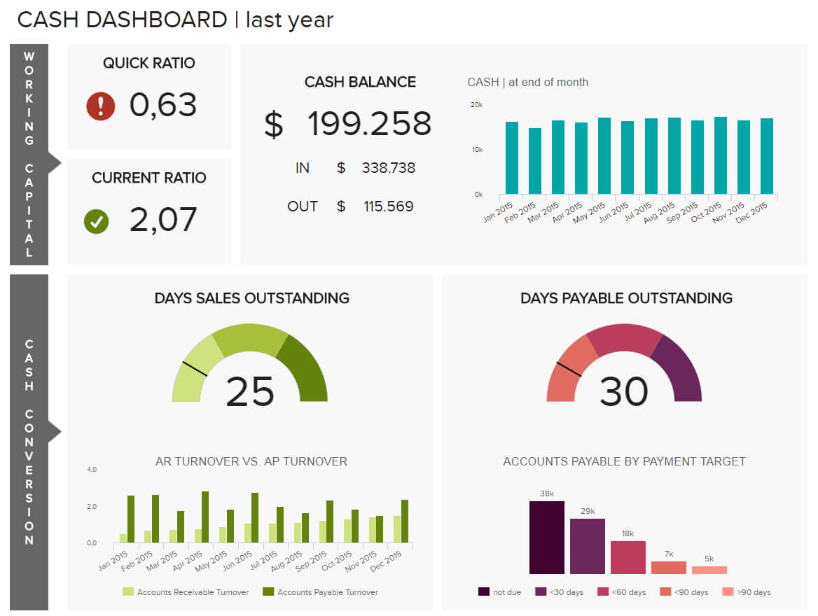 Finance Dashboards - Example #2: Cash Management Dashboard With Financial Reporting Dashboard Template