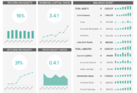 Finance Dashboards – Example #3: Financial Performance with Financial Reporting Dashboard Template
