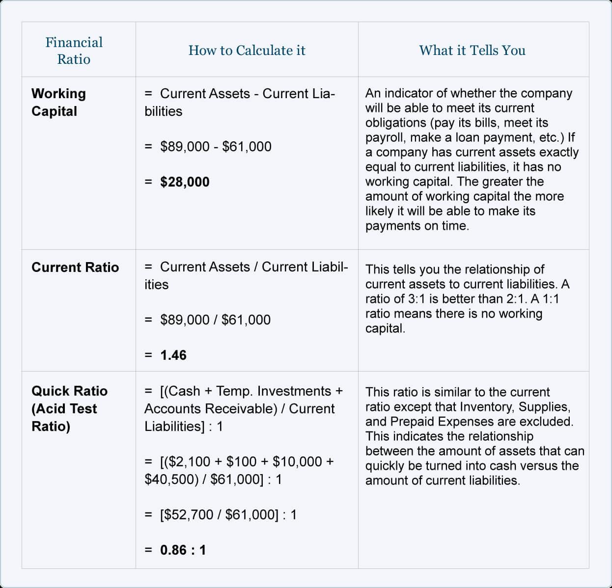 Financial Ratios – Balance Sheet | Accountingcoach Regarding Credit Analysis Report Template