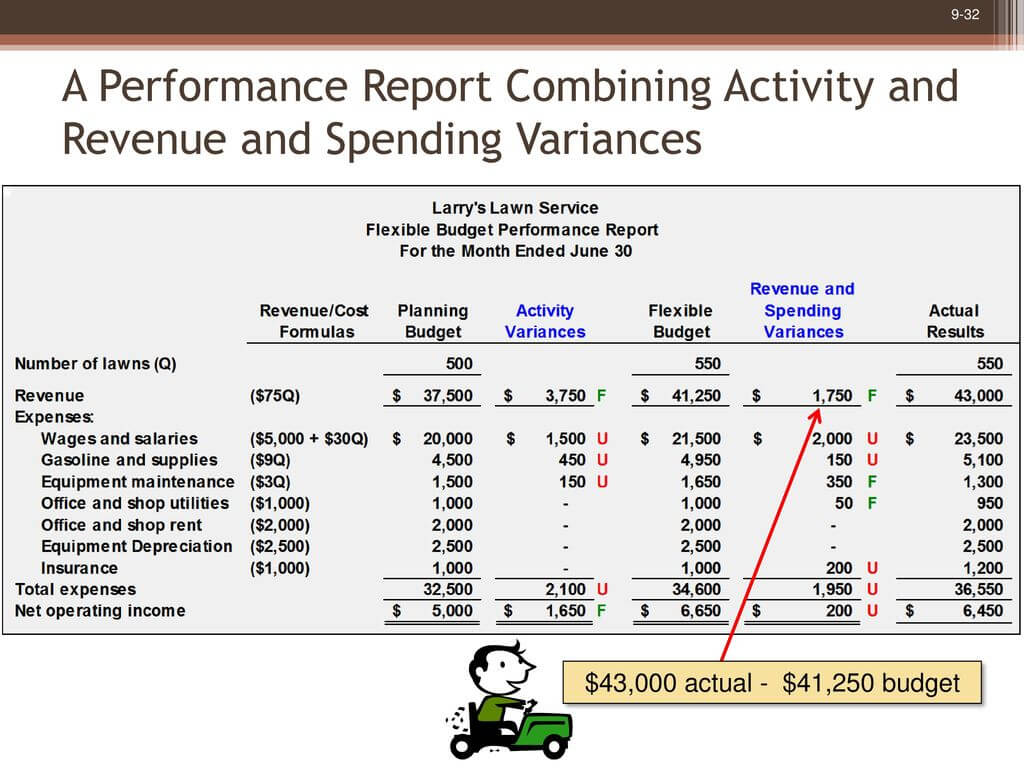 Flexible Budgets And Performance Analysis - Ppt Download Intended For Flexible Budget Performance Report Template