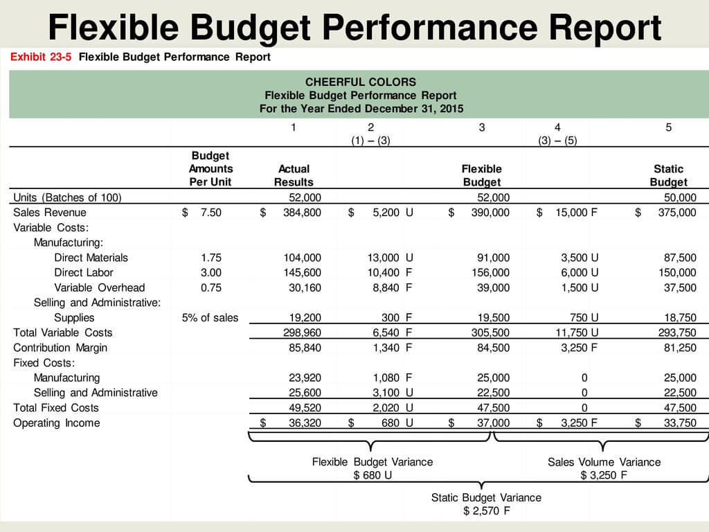 Flexible Budgets And Standard Cost Systems - Ppt Download Inside Flexible Budget Performance Report Template