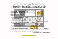 Free Certification: Forklift Certification Free with Forklift Certification Card Template