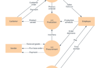 Free Data Flow Diagram Template, Level 0 | Flow Chart within Microsoft Word Flowchart Template