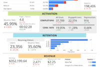 Free Google Analytics Report For Sales Funnels within Sales Funnel Report Template
