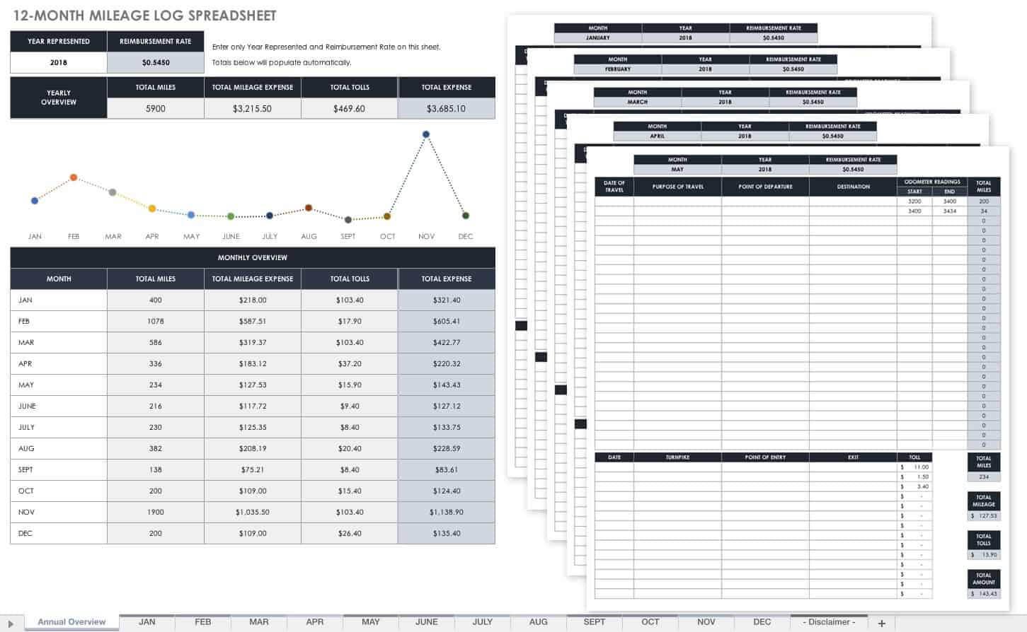 Free Mileage Log Templates   Smartsheet Regarding Gas Mileage Expense Report Template