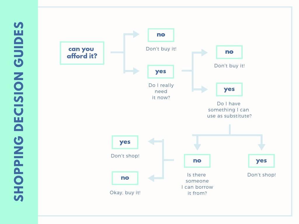 Free Online Decision Tree: Design A Custom Decision Tree In Pertaining To Blank Decision Tree Template